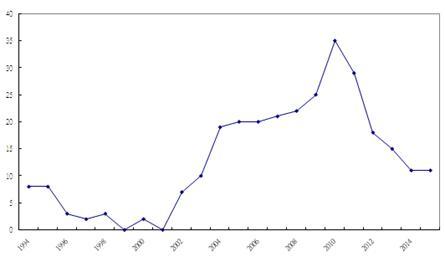 Chemical Analysis Laboratory - MJIB-EN-Index
